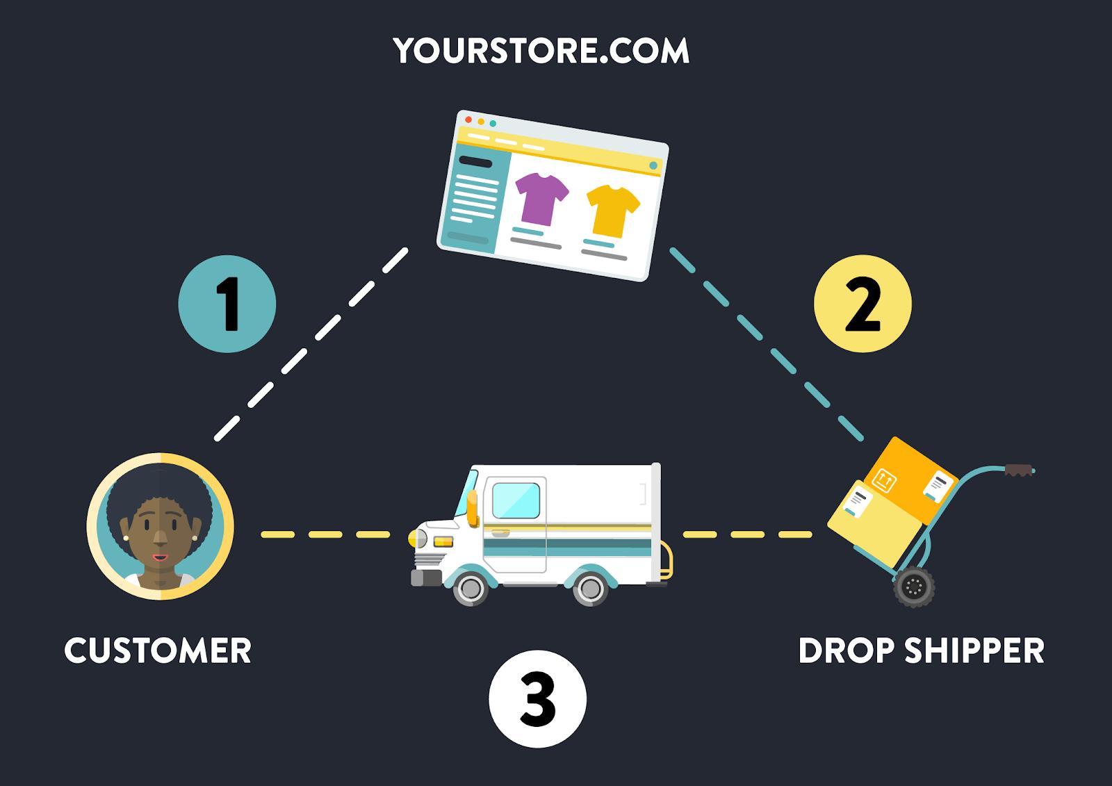 Dropshipping là gì? Cách kiếm tiền online với dropshipping?