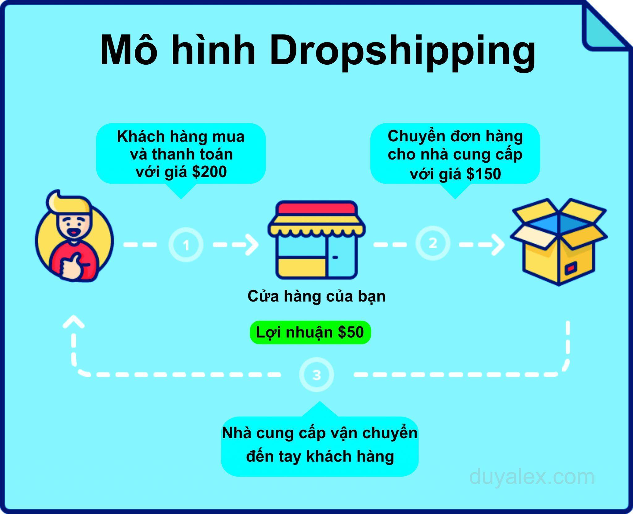Hướng dẫn kiếm tiền với dropshipping cho người mới 2021
